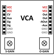 VCA_IOs